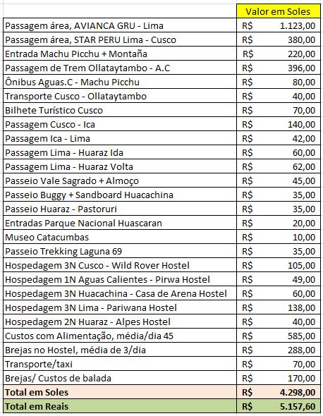 tabela de gastos